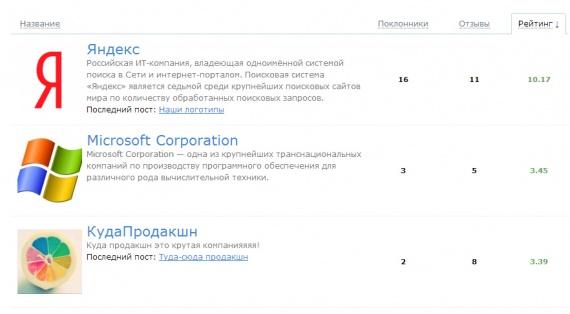 Плагин компании, рейтинг компаний, описание