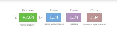 Модифицированная система рейтинга и силы