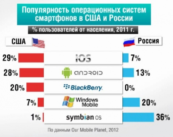 офф статистика по россии