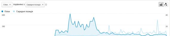 """График кореляции """"позиця выдачи"""" == """"количество кликов"""" №3"""